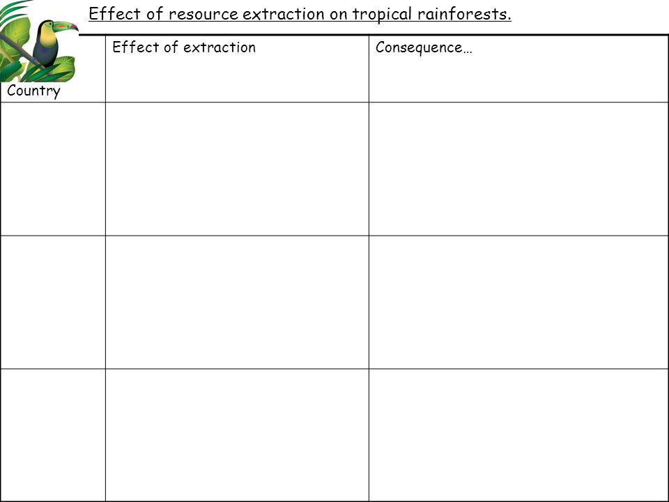 Country Effect of extractionConsequence… Effect of resource extraction on tropical rainforests.