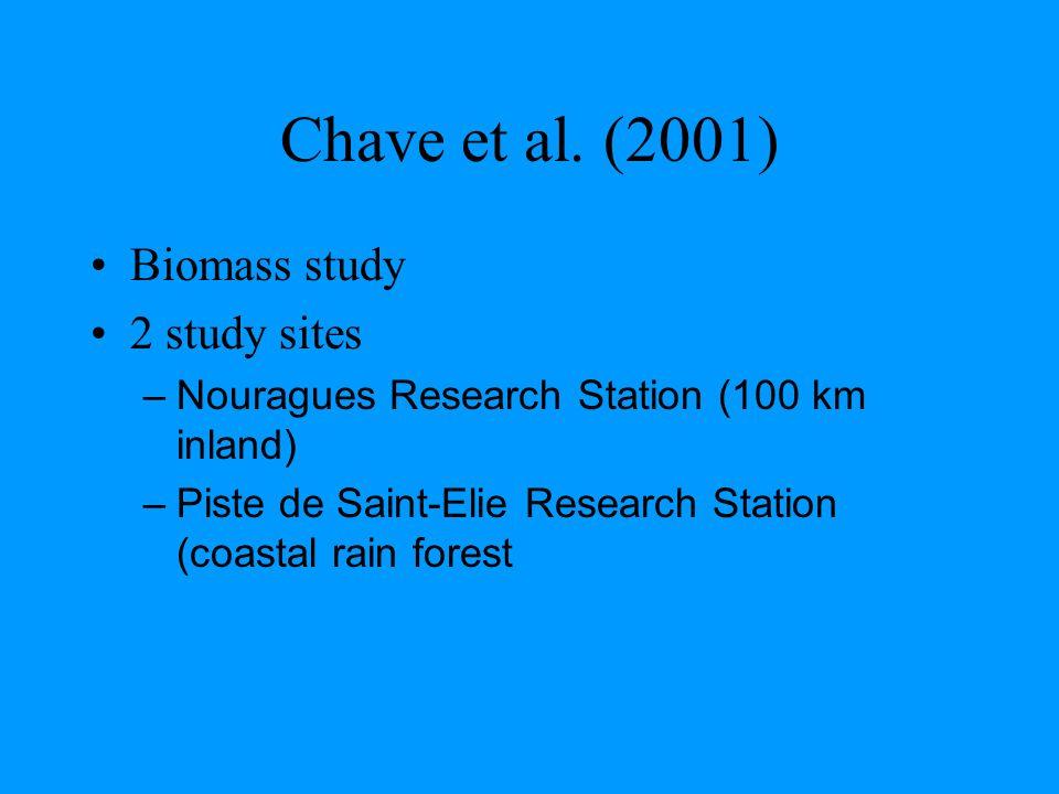 Chave et al.