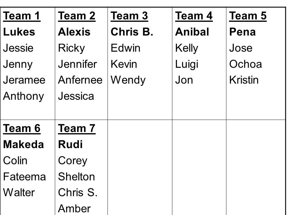 Team 1 Lukes Jessie Jenny Jeramee Anthony Team 2 Alexis Ricky Jennifer Anfernee Jessica Team 3 Chris B.