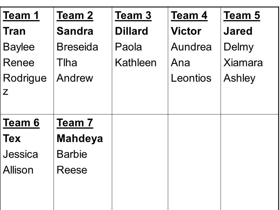 Team 1 Tran Baylee Renee Rodrigue z Team 2 Sandra Breseida Tlha Andrew Team 3 Dillard Paola Kathleen Team 4 Victor Aundrea Ana Leontios Team 5 Jared D
