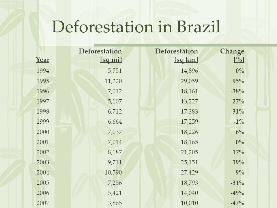 Year Deforestation [sq mi] Deforestation [sq km] Change [%] 19945,75114,8960% 199511,22029,05995% 19967,01218,161-38% 19975,10713,227-27% 19986,71217,38331% 19996,66417,259-1% 20007,03718,2266% 20017,01418,1650% 20028,18721,20517% 20039,71125,15119% 200410,59027,4299% 20057,25618,793-31% 20065,42114,040-49% 20073,86510,010-47% Deforestation in Brazil