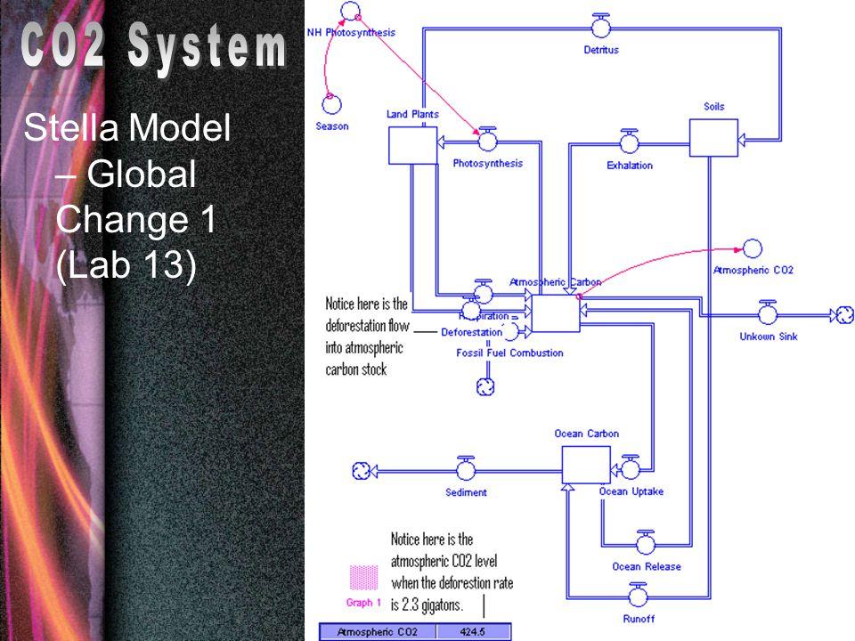 Stella Model – Global Change 1 (Lab 13)