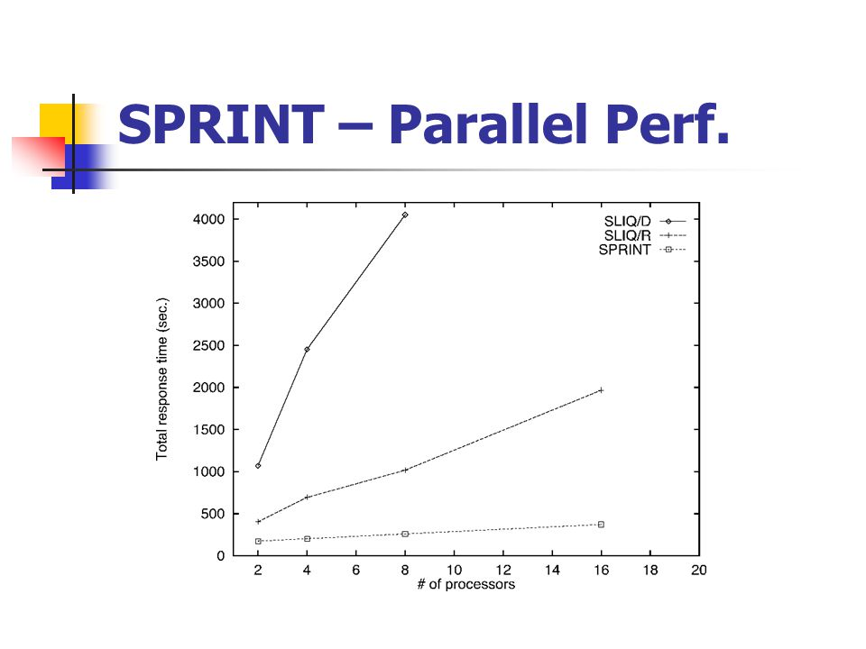 SPRINT – Parallel Perf.