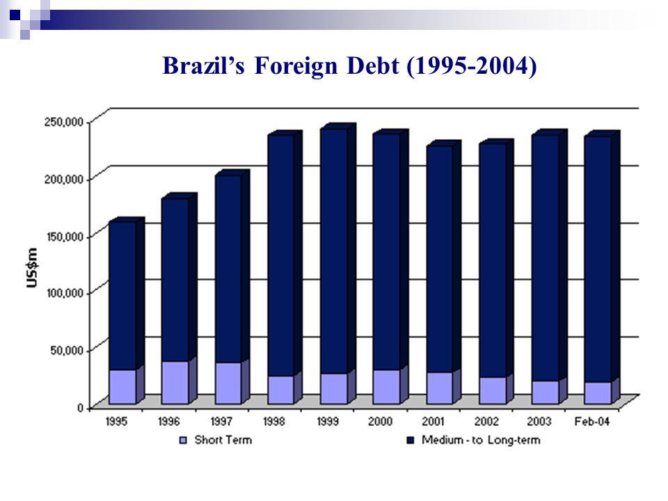 Brazil's Foreign Debt (1995-2004)