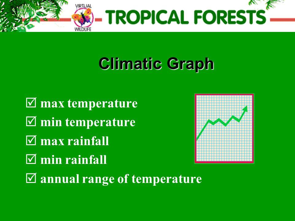  max temperature  min temperature  max rainfall  min rainfall  annual range of temperature Climatic Graph Climatic Graph