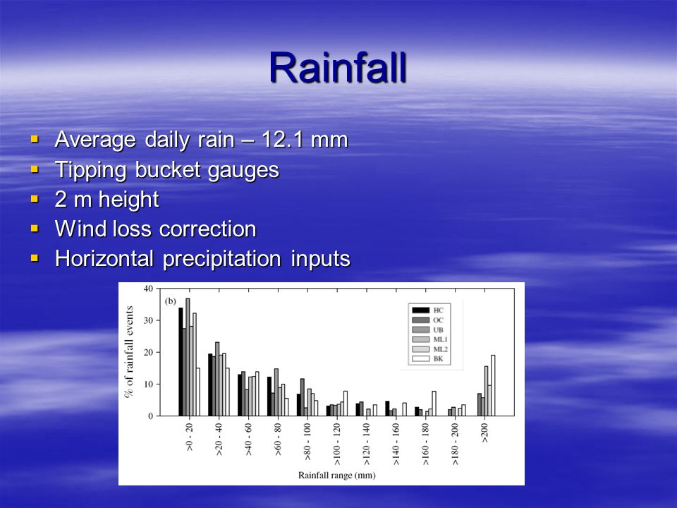 Rainfall  Average daily rain – 12.1 mm  Tipping bucket gauges  2 m height  Wind loss correction  Horizontal precipitation inputs