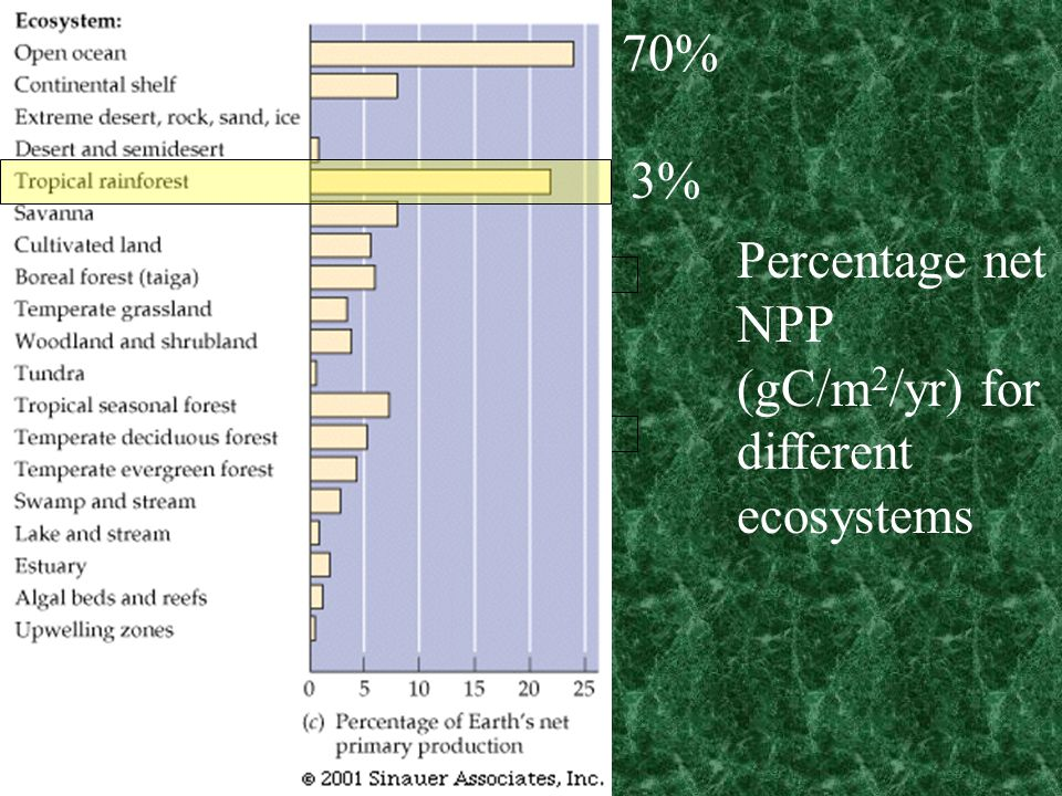 Percentage net NPP (gC/m 2 /yr) for different ecosystems 70% 3%