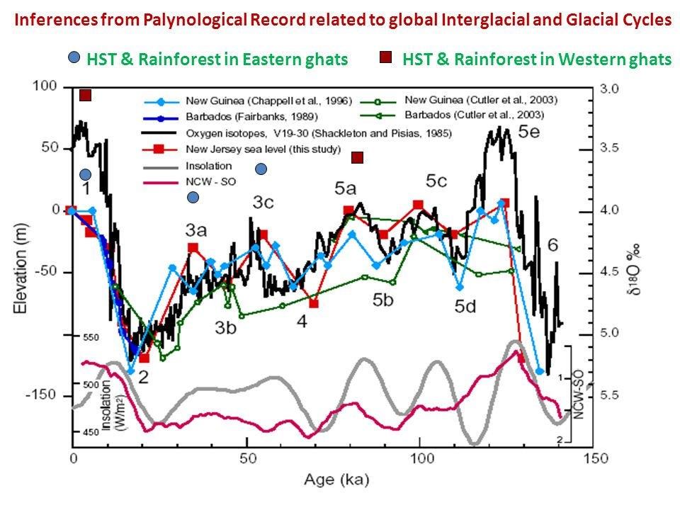 HST & Rainforest in Eastern ghatsHST & Rainforest in Western ghats Inferences from Palynological Record related to global Interglacial and Glacial Cycles