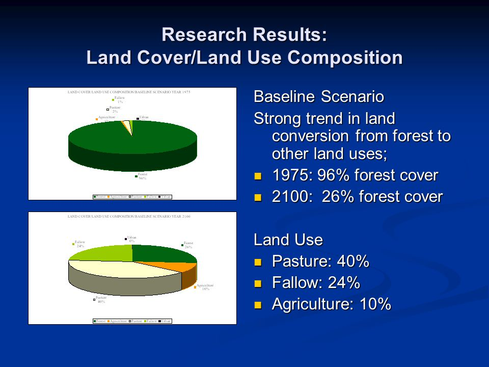 Research Results: Land Cover/Land Use Composition Baseline Scenario Strong trend in land conversion from forest to other land uses; 1975: 96% forest c