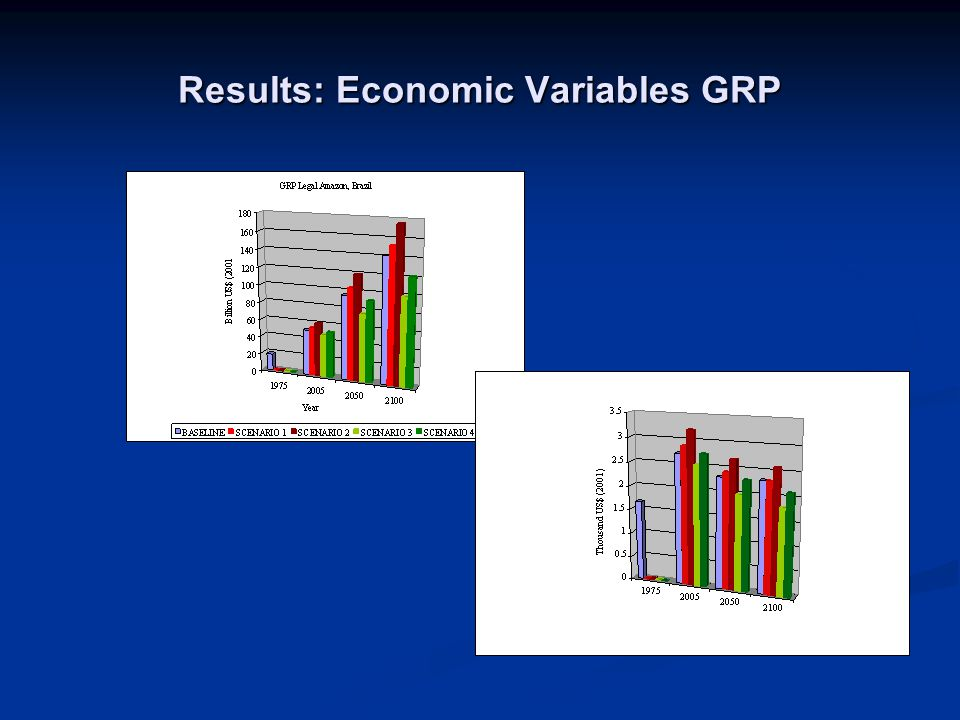 Results: Economic Variables GRP