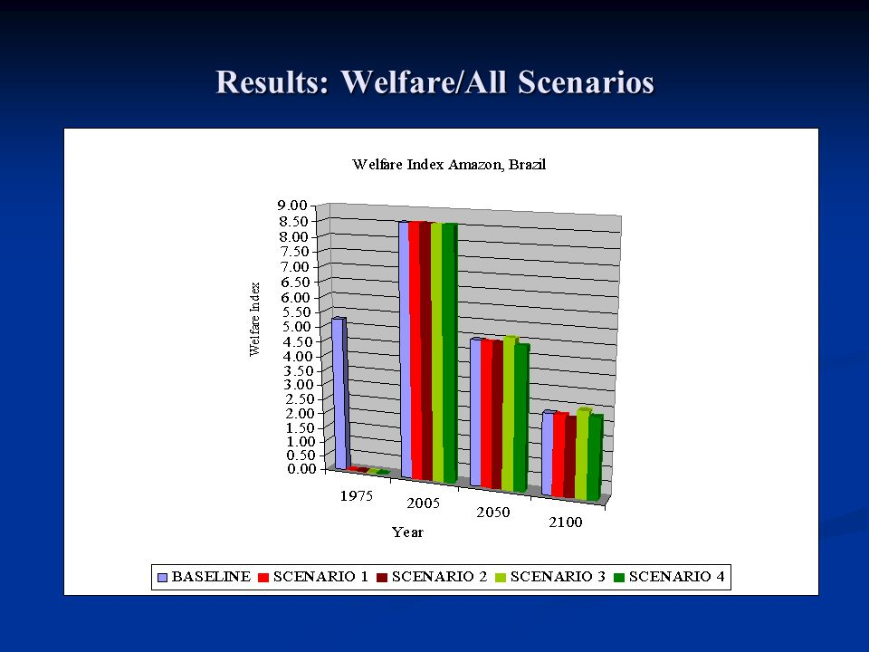 Results: Welfare/All Scenarios
