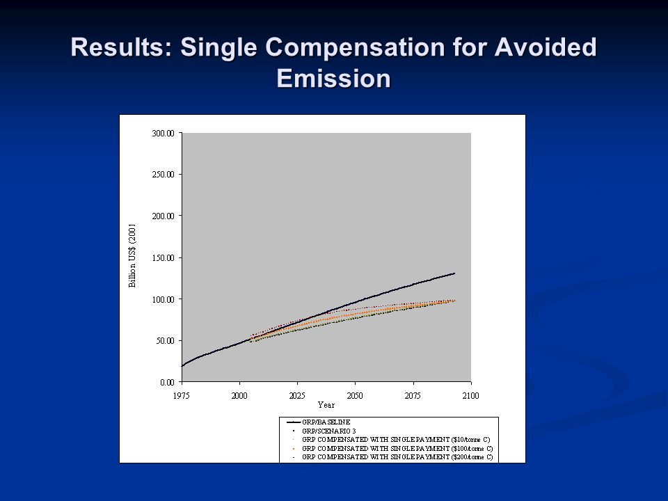 Results: Single Compensation for Avoided Emission