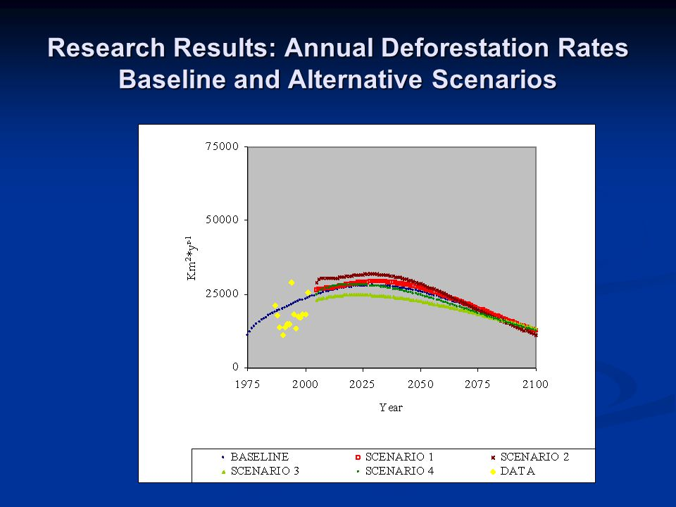 Research Results: Annual Deforestation Rates Baseline and Alternative Scenarios