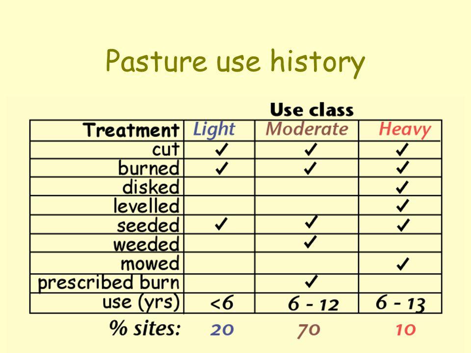 Pasture use history