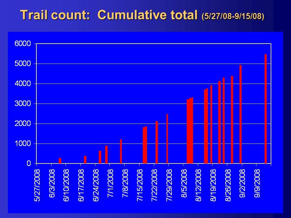 Trail count: Cumulative total (5/27/08-9/15/08)