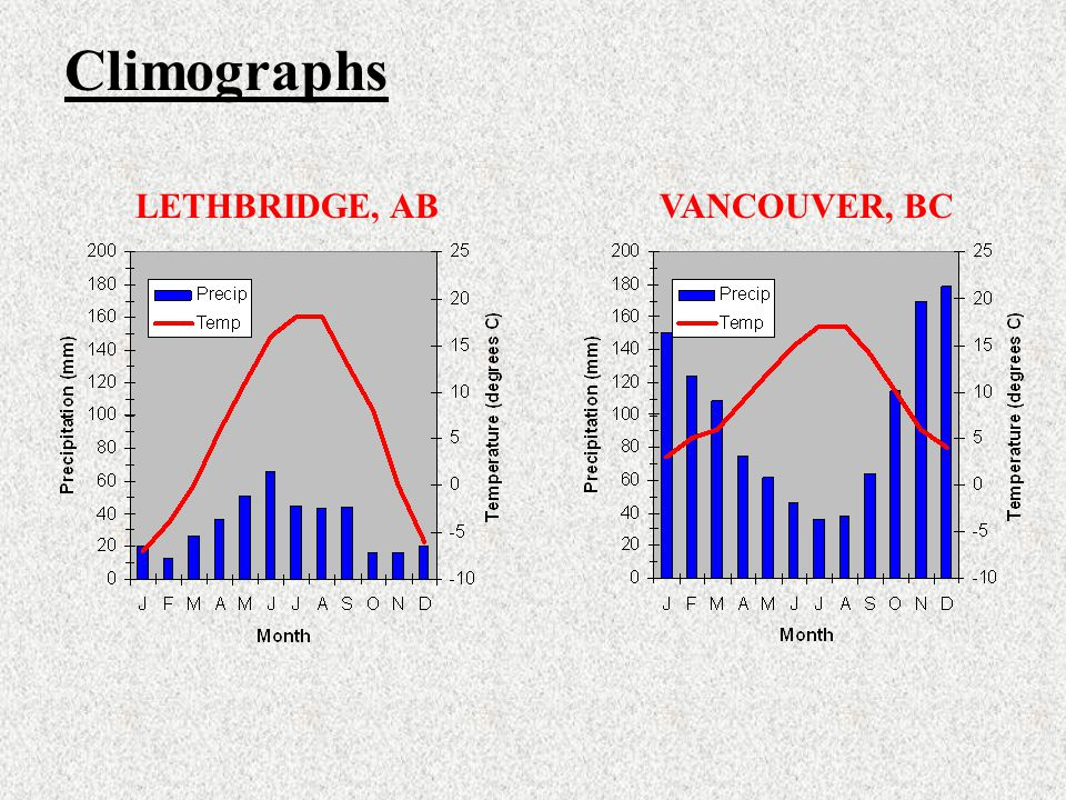 Climographs LETHBRIDGE, ABVANCOUVER, BC