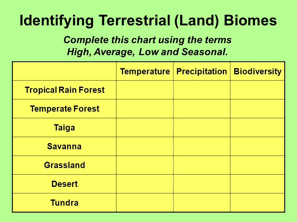 Identifying Terrestrial (Land) Biomes Complete this chart using the terms High, Average, Low and Seasonal. TemperaturePrecipitationBiodiversity Tropic