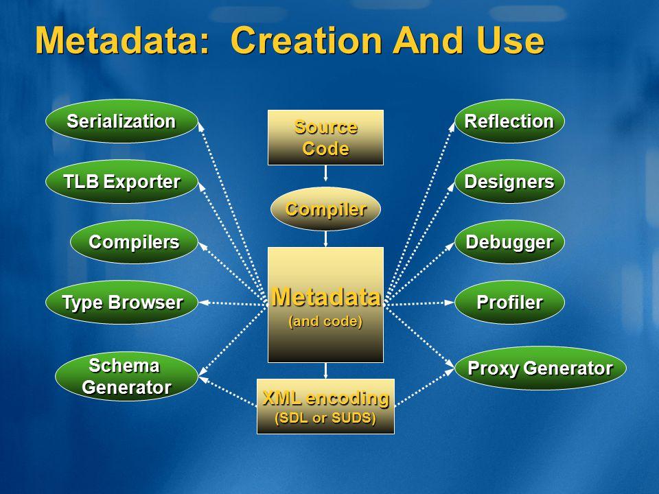 Metadata: Creation And Use Metadata (and code) Debugger SchemaGenerator Profiler Compilers Proxy Generator Type Browser Compiler SourceCode XML encodi