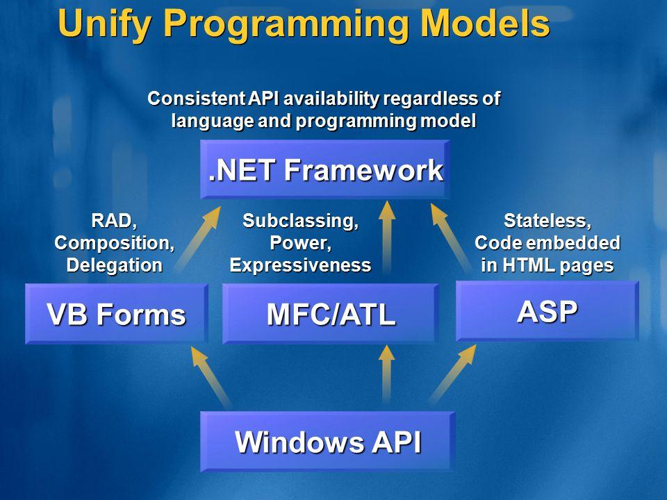 Unify Programming Models Windows API.NET Framework Consistent API availability regardless of language and programming model ASPStateless, Code embedde
