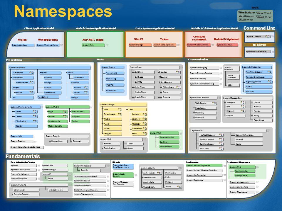 Tools Client Application Model AvalonWindows Forms Web & Service Application Model ASP.NET / Indigo Win FS Compact Framework Yukon Mobile PC Optimized