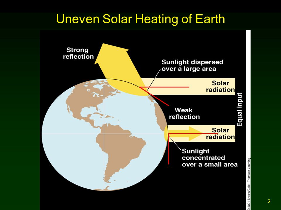 3 Uneven Solar Heating of Earth
