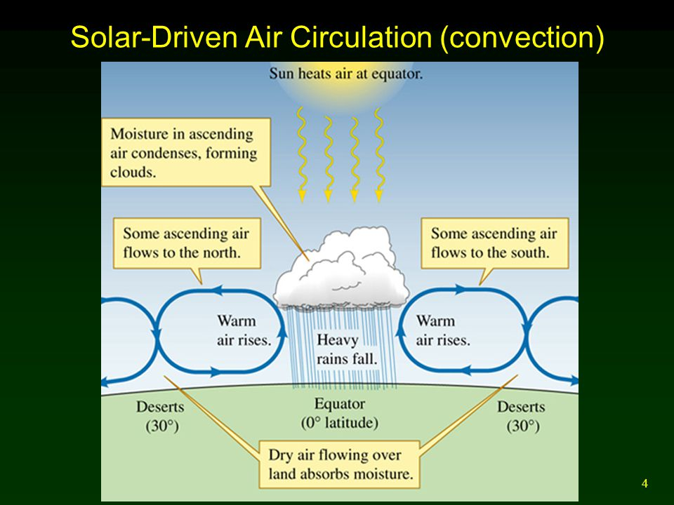 4 Solar-Driven Air Circulation (convection)
