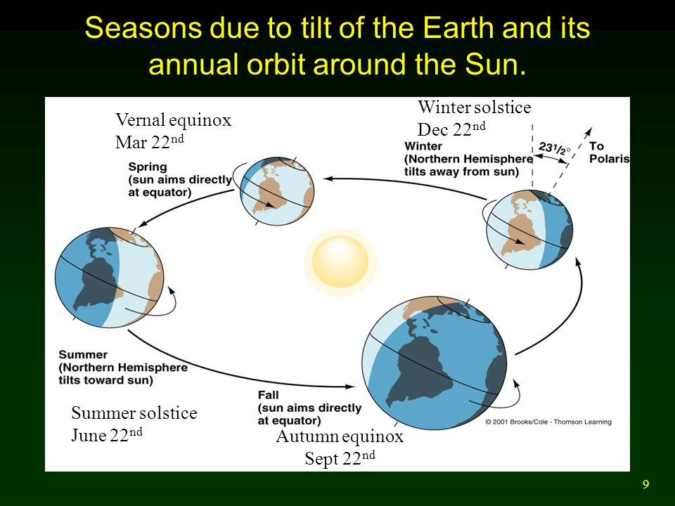 9 Vernal equinox Mar 22 nd Autumn equinox Sept 22 nd Summer solstice June 22 nd Winter solstice Dec 22 nd Seasons due to tilt of the Earth and its ann