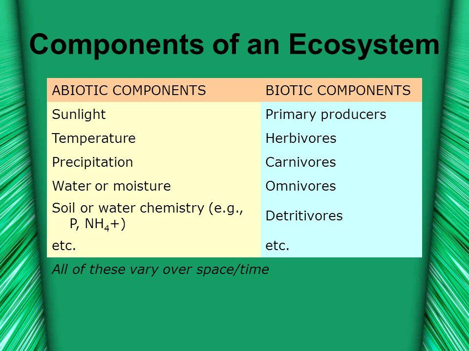 Components of an Ecosystem ABIOTIC COMPONENTSBIOTIC COMPONENTS SunlightPrimary producers TemperatureHerbivores PrecipitationCarnivores Water or moistu