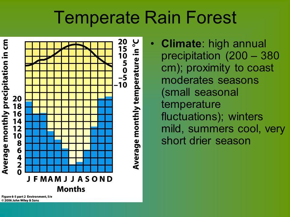 Temperate Rain Forest Climate: high annual precipitation (200 – 380 cm); proximity to coast moderates seasons (small seasonal temperature fluctuations