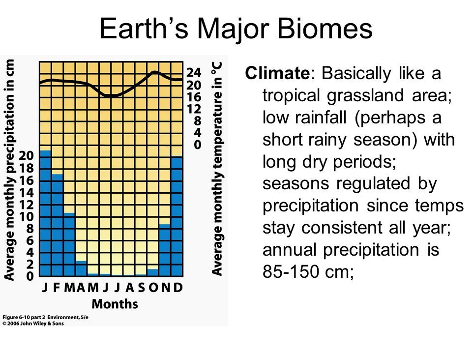 Earth's Major Biomes Climate: Basically like a tropical grassland area; low rainfall (perhaps a short rainy season) with long dry periods; seasons reg