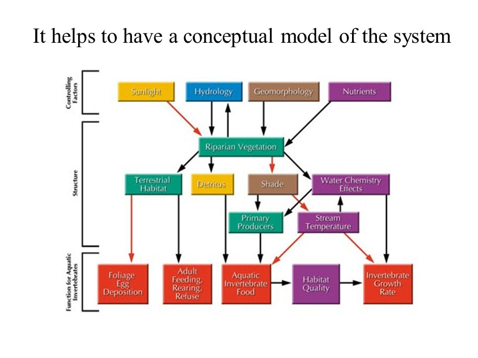 It helps to have a conceptual model of the system