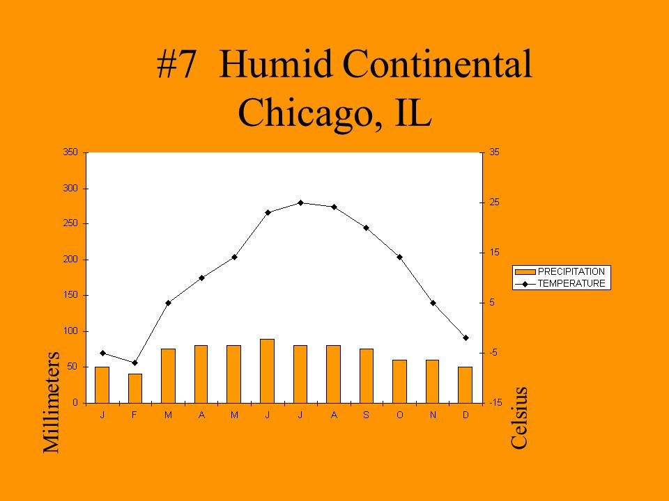 #7 Humid Continental Chicago, IL Millimeters Celsius