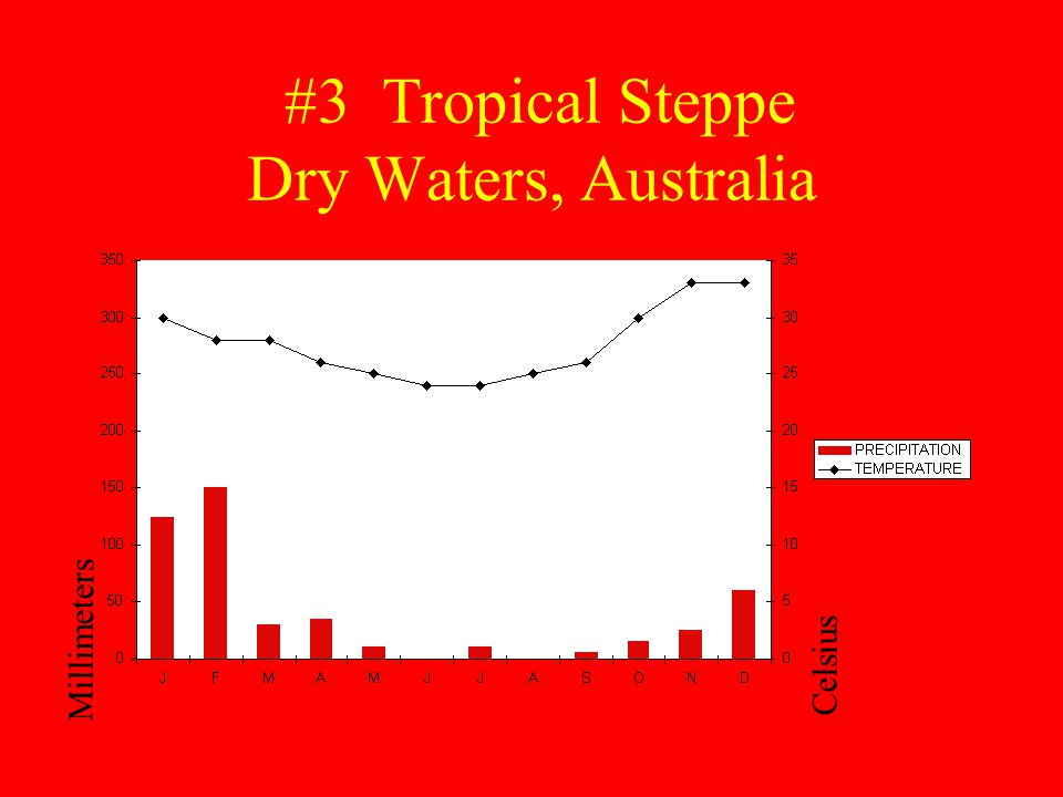 #3 Tropical Steppe Dry Waters, Australia Millimeters Celsius