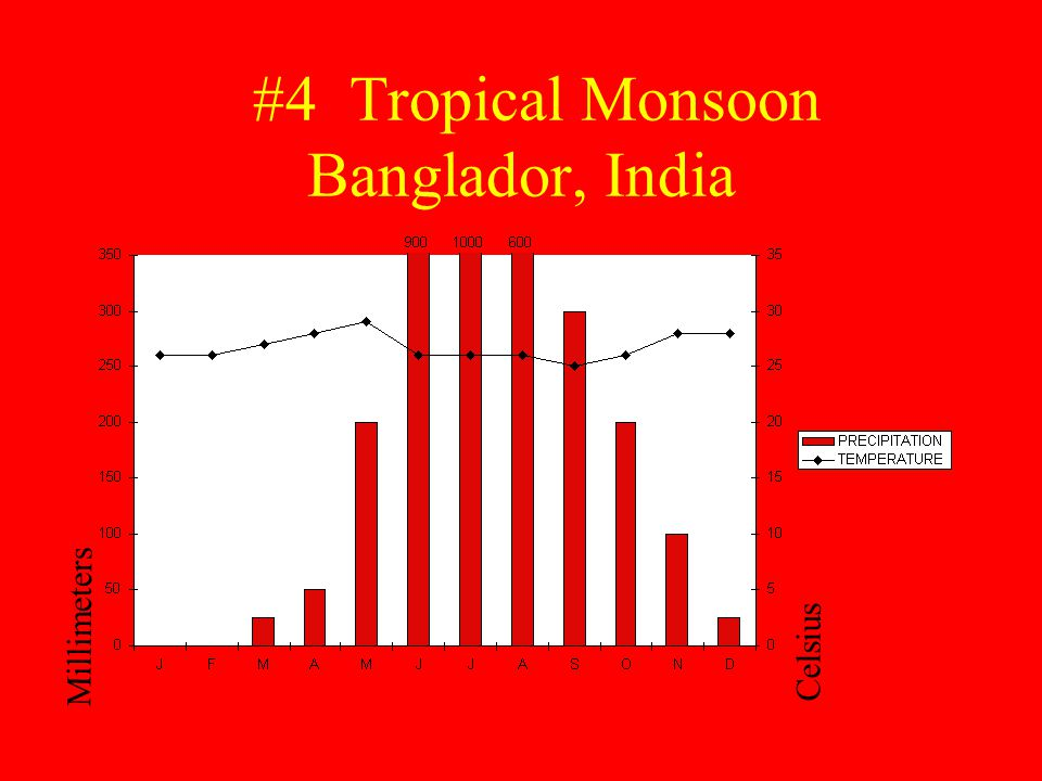 #4 Tropical Monsoon Banglador, India Millimeters Celsius
