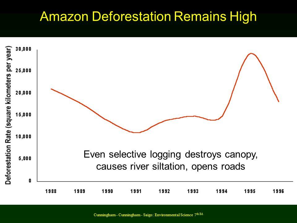 Cunningham - Cunningham - Saigo: Environmental Science 7 th Ed. Amazon Deforestation Remains High Even selective logging destroys canopy, causes river
