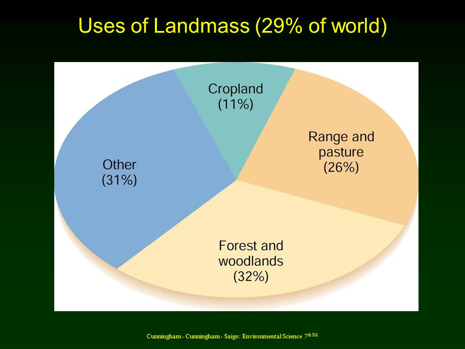 Cunningham - Cunningham - Saigo: Environmental Science 7 th Ed. Uses of Landmass (29% of world)