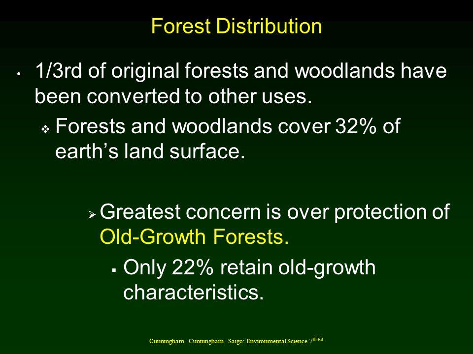 Cunningham - Cunningham - Saigo: Environmental Science 7 th Ed. World Forests