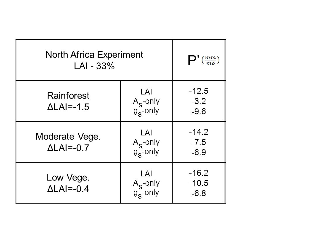 North Africa Experiment LAI - 33% P' E' Rainforest ΔLAI=-1.5 LAI A s -only g s -only -12.5 -3.2 -9.6 -12.5 -0.4 -12.1 Moderate Vege.