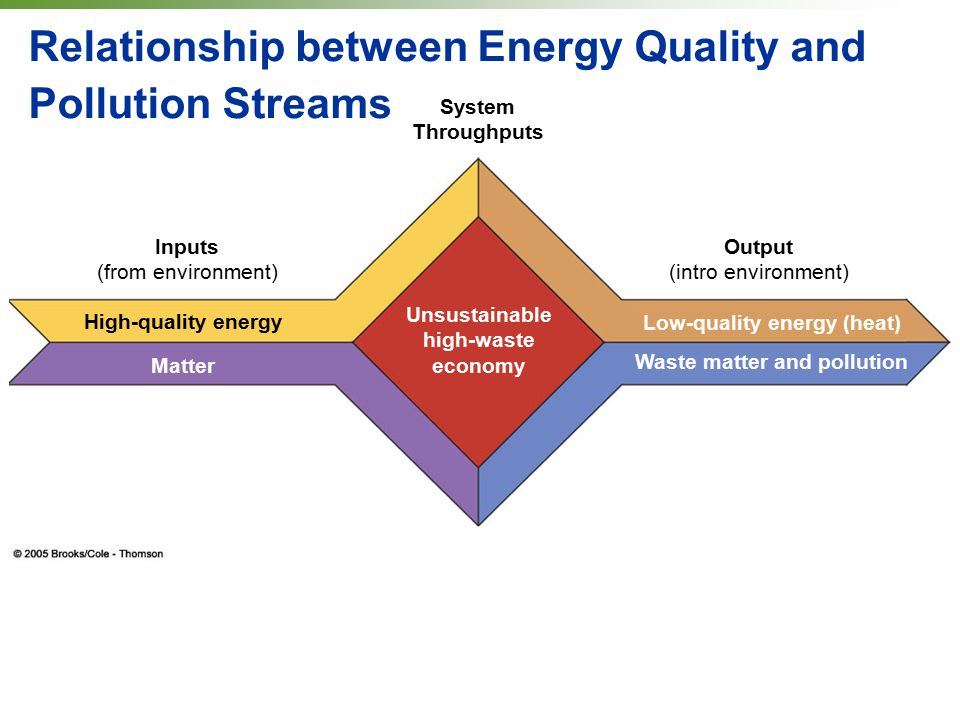 Relationship between Energy Quality and Pollution Streams Inputs (from environment) High-quality energy Matter System Throughputs Output (intro environment) Unsustainable high-waste economy Low-quality energy (heat) Waste matter and pollution
