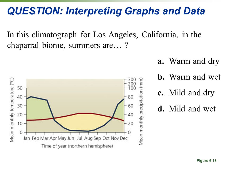QUESTION: Interpreting Graphs and Data In this climatograph for Los Angeles, California, in the chaparral biome, summers are… .