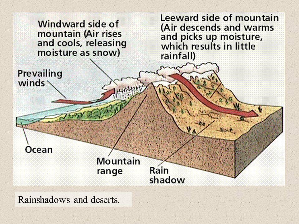 Rainshadows and deserts.
