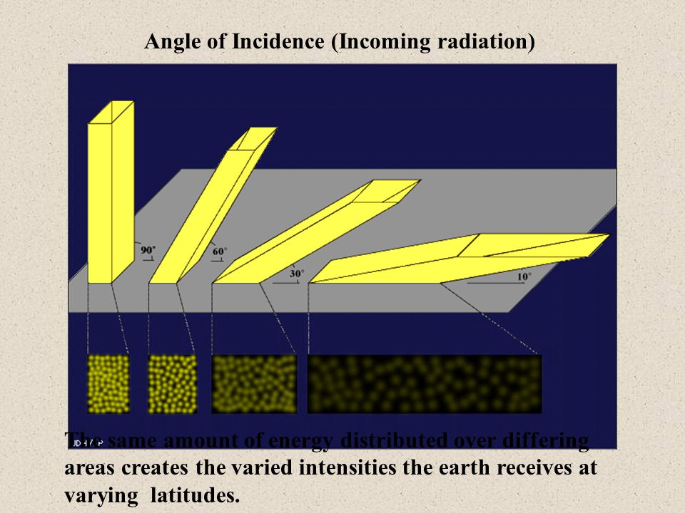 Angle of Incidence (Incoming radiation) The same amount of energy distributed over differing areas creates the varied intensities the earth receives a