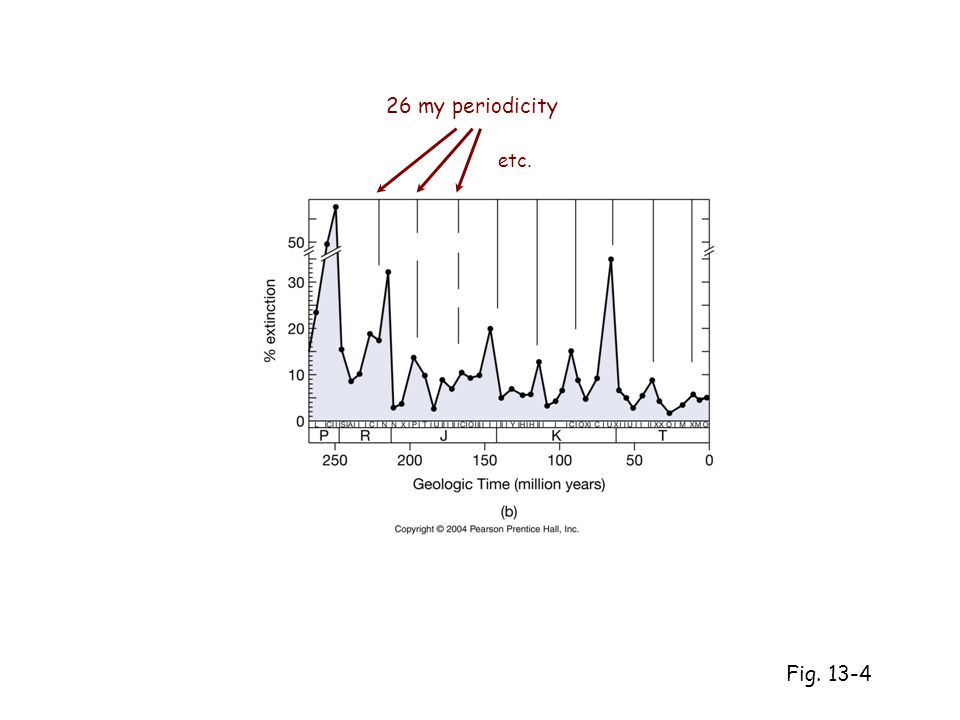 Fig. 13-4 26 my periodicity etc.