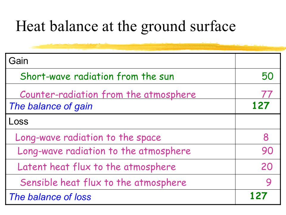 Energy Budget Table zFormulate three energy budget tables according to the three different components: yearth system yatmospheric system yearth-atmosp