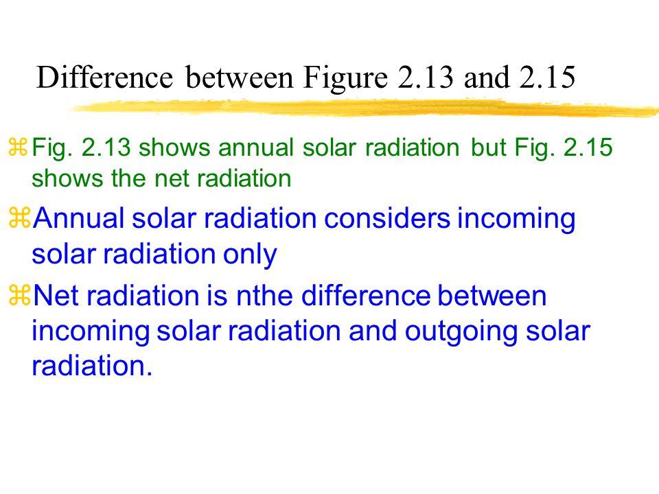 Annual Net Radiation