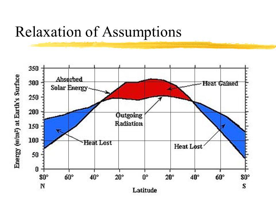 Seasonal and latitudinal effect on Energy Budget SummerWinterTotal Equator Around 20 o 35 o -40 o N&S Polewards of about 65 o N&S surplus deficit surplus balance deficit