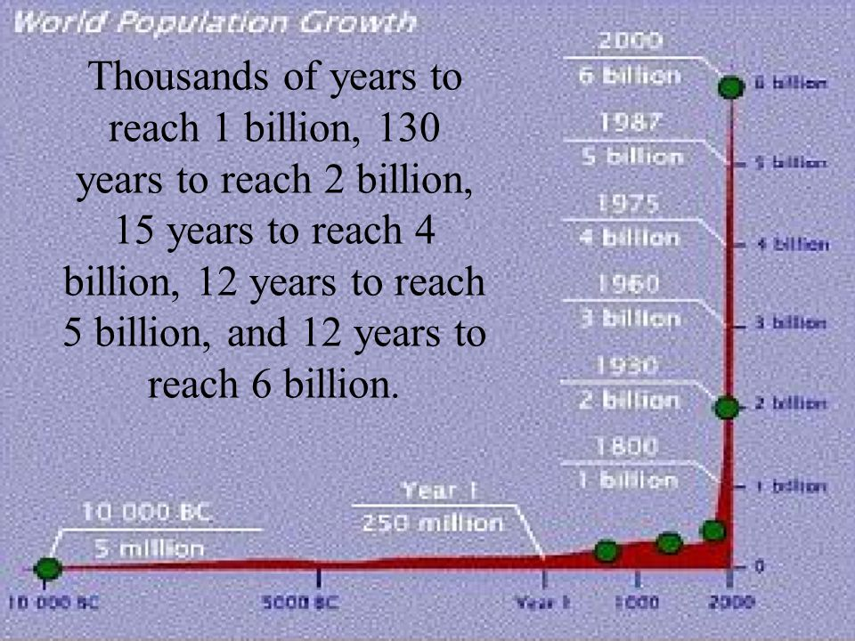 Thousands of years to reach 1 billion, 130 years to reach 2 billion, 15 years to reach 4 billion, 12 years to reach 5 billion, and 12 years to reach 6 billion.