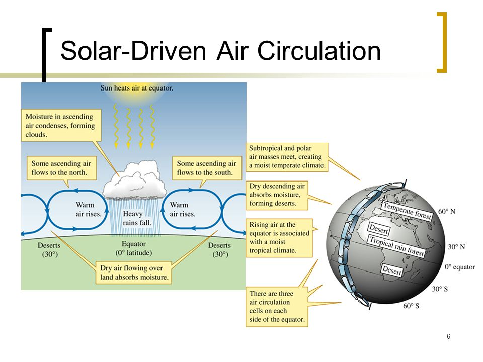 6 Solar-Driven Air Circulation