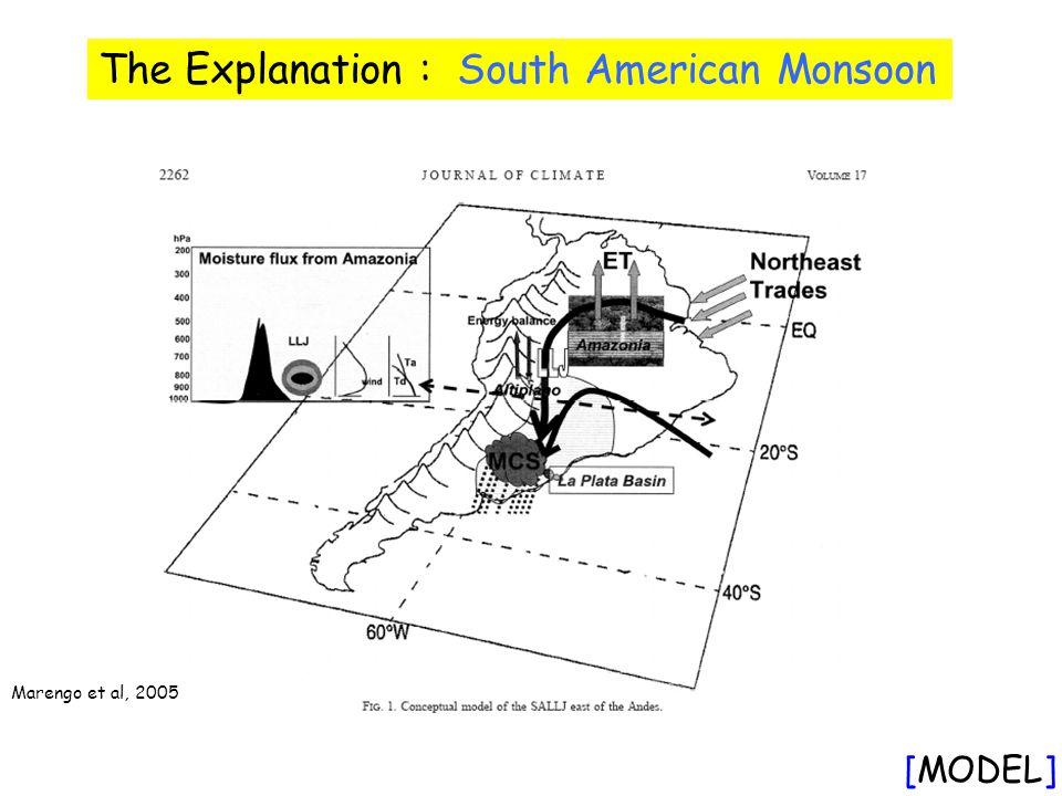Marengo et al, 2005 The Explanation : South American Monsoon [MODEL]
