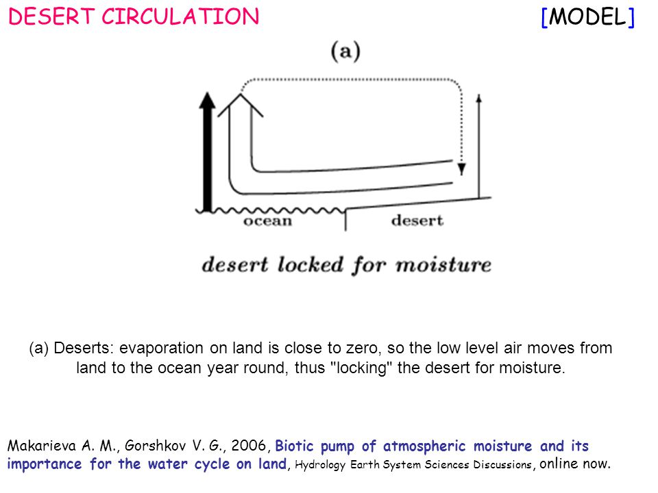 (a) Deserts: evaporation on land is close to zero, so the low level air moves from land to the ocean year round, thus locking the desert for moisture.
